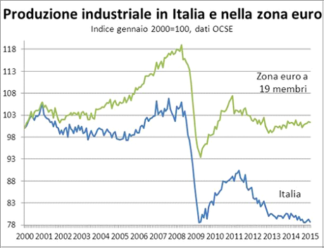 il disastro italiano in venti grafici